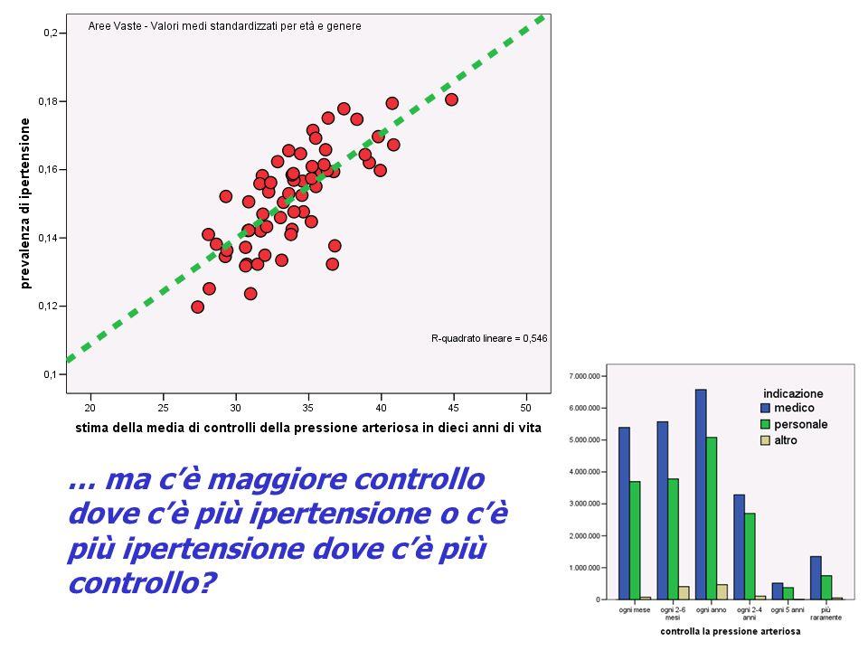 … ma cè maggiore controllo dove cè più ipertensione o cè più ipertensione dove cè più controllo