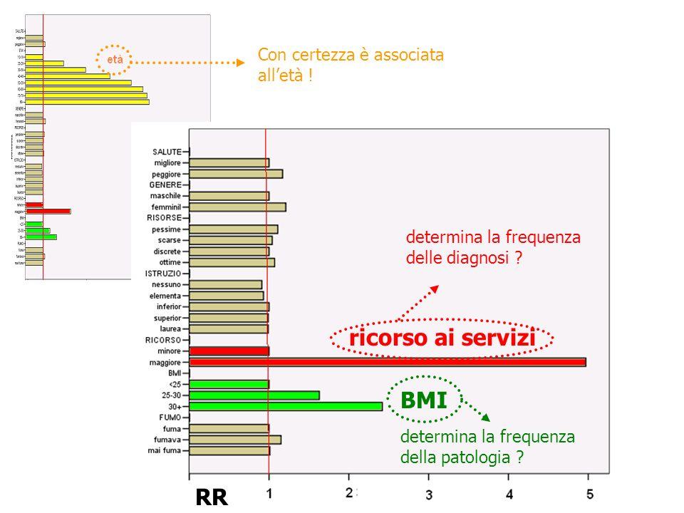 RR ricorso ai servizi BMI determina la frequenza delle diagnosi .