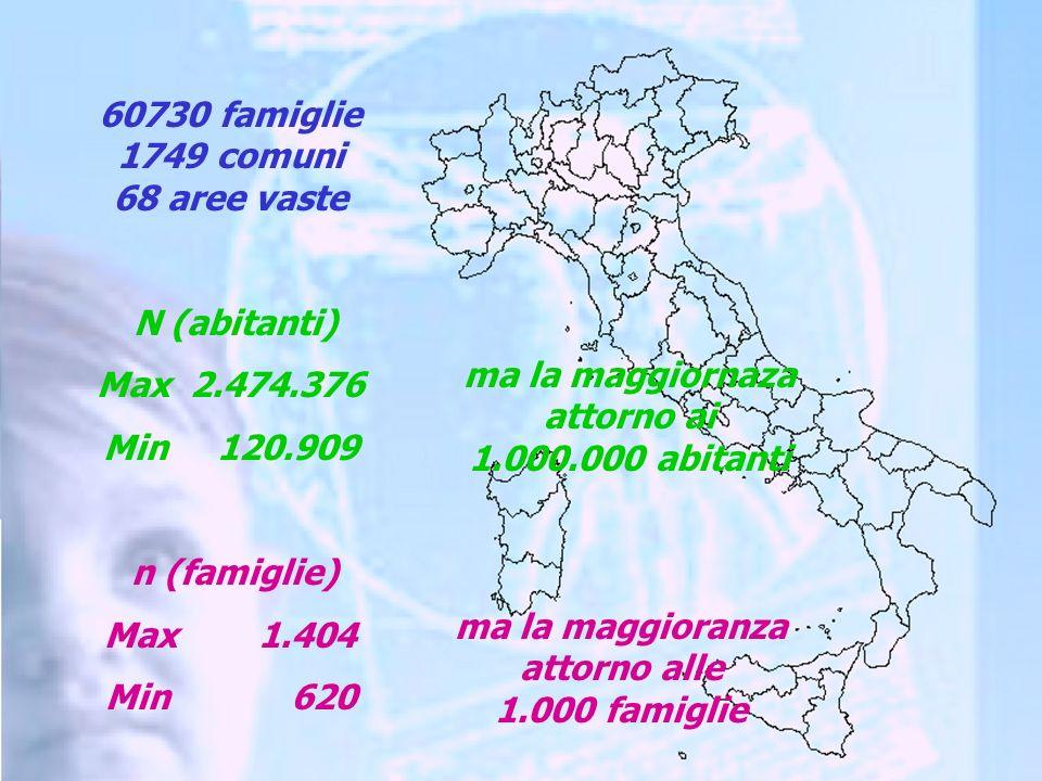 60730 famiglie 1749 comuni 68 aree vaste N (abitanti) Max 2.474.376 Min 120.909 n (famiglie) Max 1.404 Min 620 ma la maggiornaza attorno ai 1.000.000 abitanti ma la maggioranza attorno alle 1.000 famiglie