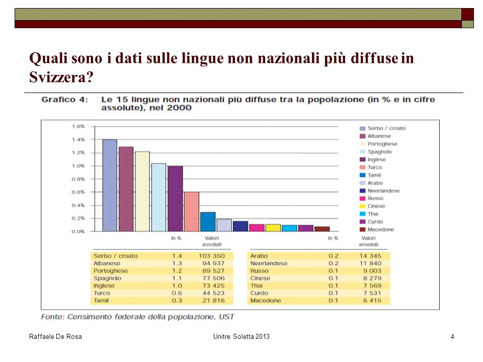 Raffaele De RosaUnitre Soletta 20134 Quali sono i dati sulle lingue non nazionali più diffuse in Svizzera?