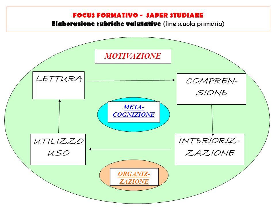 MOTIVAZIONE META- COGNIZIONE ORGANIZ- ZAZIONE LETTURA COMPREN- SIONE UTILIZZO USO INTERIORIZ- ZAZIONE FOCUS FORMATIVO - SAPER STUDIARE Elaborazione rubriche valutative (fine scuola primaria)
