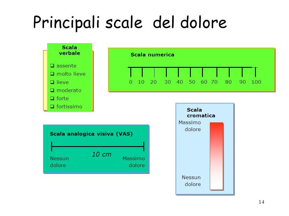 14 Principali scale del dolore Scala verbale q assente q molto lieve q lieve q moderato q forte q fortissimo Scala numerica Scala analogica visiva (VA