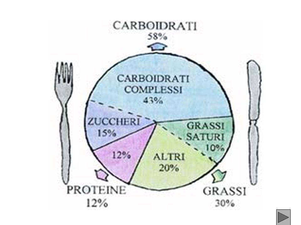 FABBISOGNO CALORICO GIORNALIERO: 10 anni Maschi o 2900 calorie Femmi na 2300 calorie Adulto lavoro poco faticoso Masch io 2400 calorie Femmi na 2100 c