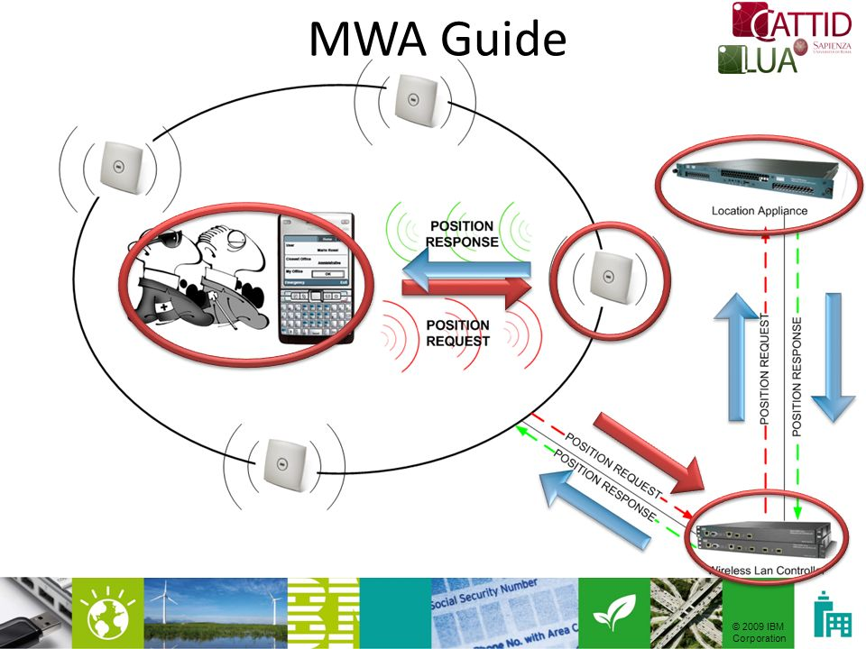 © 2009 IBM Corporation MWA Guide