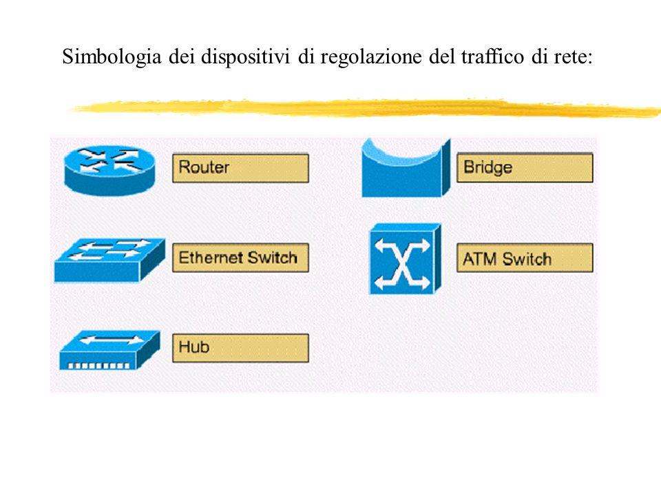 Simbologia dei dispositivi di regolazione del traffico di rete: