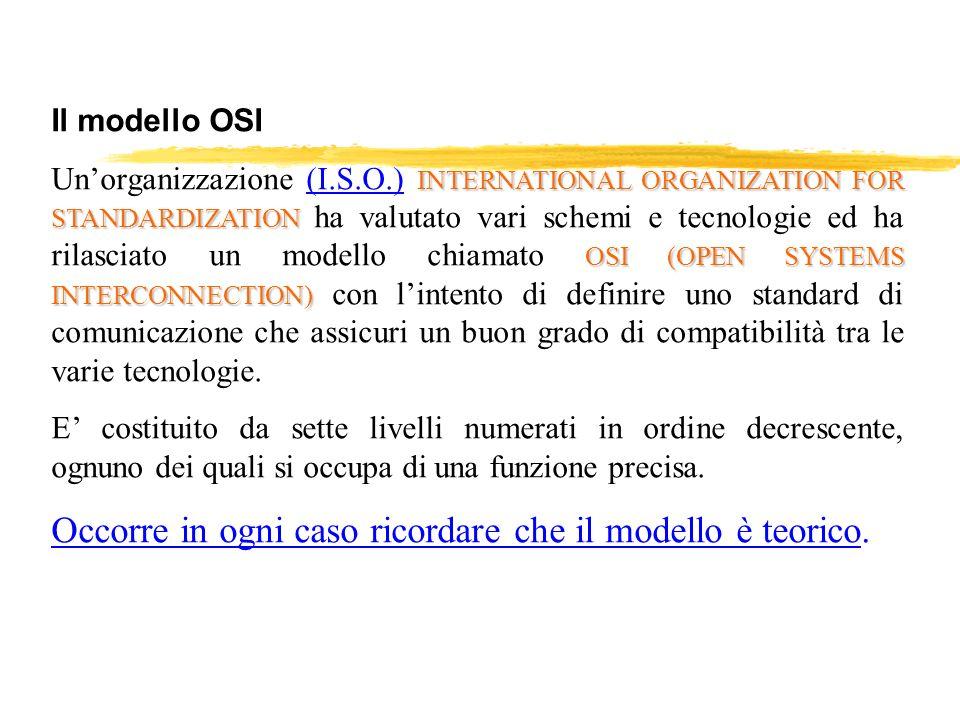 Il modello OSI INTERNATIONAL ORGANIZATION FOR STANDARDIZATION OSI (OPEN SYSTEMS INTERCONNECTION) Unorganizzazione (I.S.O.) INTERNATIONAL ORGANIZATION
