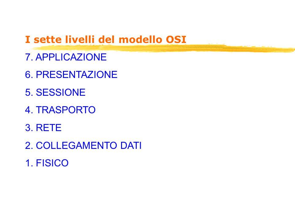 I sette livelli del modello OSI 7. APPLICAZIONE 6. PRESENTAZIONE 5. SESSIONE 4. TRASPORTO 3. RETE 2. COLLEGAMENTO DATI 1. FISICO