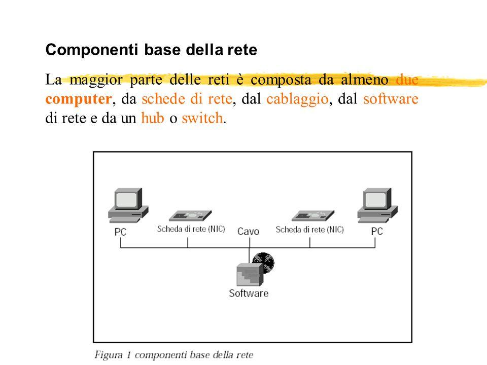Componenti base della rete La maggior parte delle reti è composta da almeno due computer, da schede di rete, dal cablaggio, dal software di rete e da