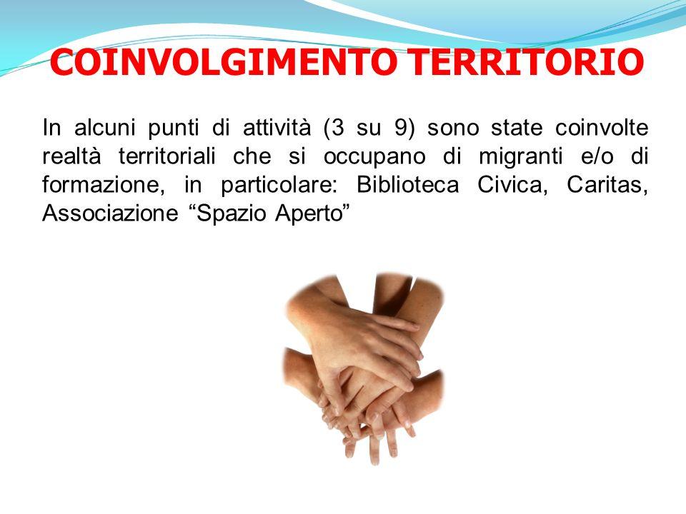 COINVOLGIMENTO TERRITORIO In alcuni punti di attività (3 su 9) sono state coinvolte realtà territoriali che si occupano di migranti e/o di formazione,