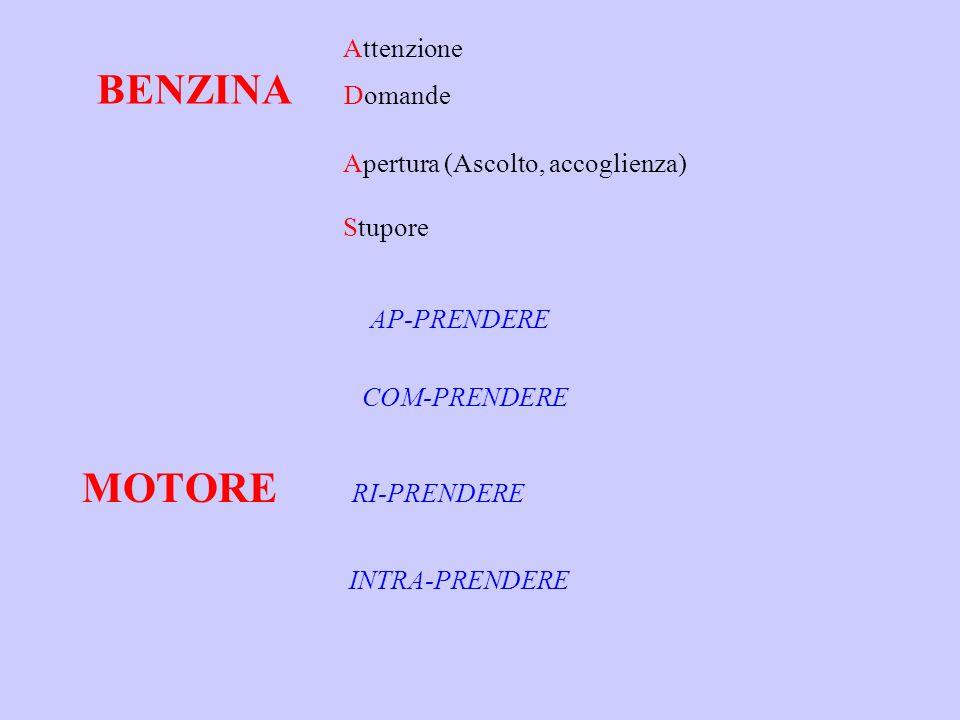 Attenzione BENZINA Domande Apertura (Ascolto, accoglienza) Stupore AP-PRENDERE COM-PRENDERE MOTORE RI-PRENDERE INTRA-PRENDERE