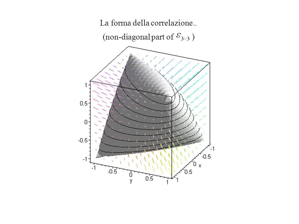 La forma della correlazione.. (non-diagonal part of )