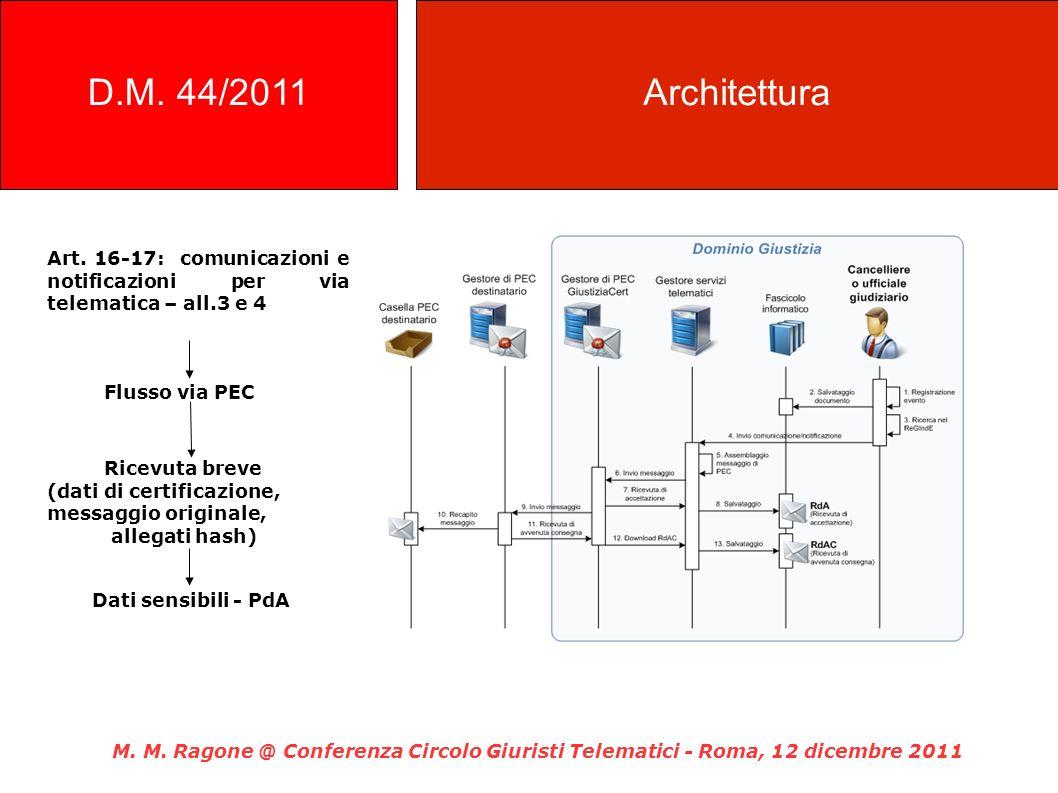 Art. 16-17: comunicazioni e notificazioni per via telematica – all.3 e 4 Flusso via PEC Ricevuta breve (dati di certificazione, messaggio originale, a