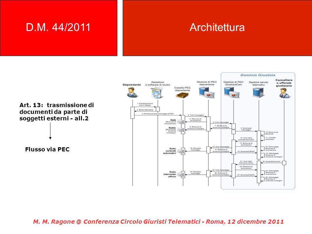 Art. 13: trasmissione di documenti da parte di soggetti esterni - all.2 Flusso via PEC M. M. Ragone @ Conferenza Circolo Giuristi Telematici - Roma, 1