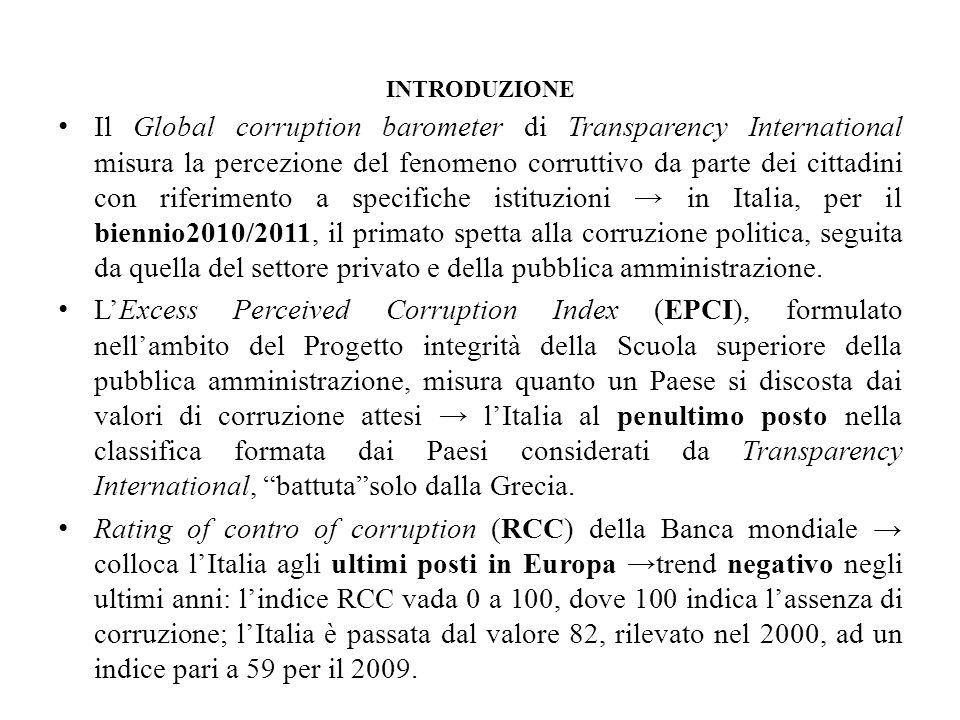 INTRODUZIONE Il Global corruption barometer di Transparency International misura la percezione del fenomeno corruttivo da parte dei cittadini con riferimento a specifiche istituzioni in Italia, per il biennio2010/2011, il primato spetta alla corruzione politica, seguita da quella del settore privato e della pubblica amministrazione.