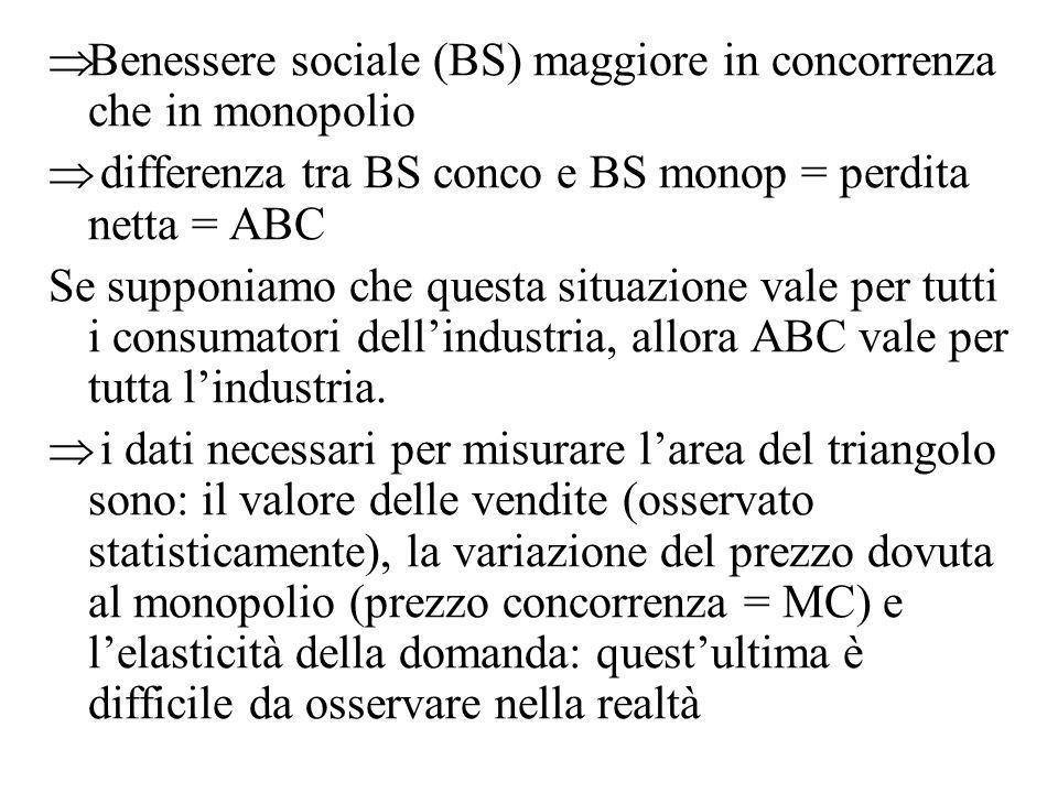 Benessere sociale (BS) maggiore in concorrenza che in monopolio differenza tra BS conco e BS monop = perdita netta = ABC Se supponiamo che questa situ