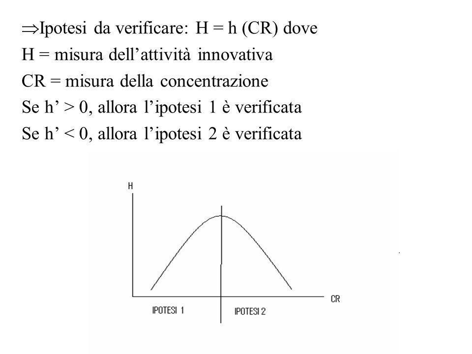 Ipotesi da verificare: H = h (CR) dove H = misura dellattività innovativa CR = misura della concentrazione Se h > 0, allora lipotesi 1 è verificata Se