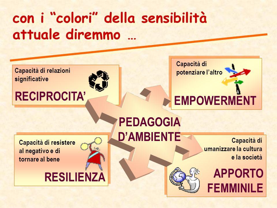 APPORTO FEMMINILE APPORTO FEMMINILE con i colori della sensibilità attuale diremmo … RECIPROCITA RECIPROCITA EMPOWERMENT EMPOWERMENT RESILIENZA RESILIENZA PEDAGOGIA DAMBIENTE Capacità di potenziare laltro Capacità di relazioni significative Capacità di resistere al negativo e di tornare al bene Capacità di umanizzare la cultura e la società