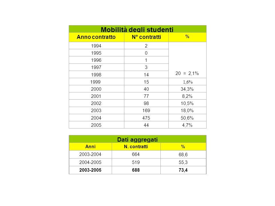 Mobilità degli studenti Anno contrattoN° contratti % 19942 20 = 2,1% 19950 19961 19973 199814 199915 1,6% 20004034,3% 2001778,2% 20029810,5% 200316918,0% 200447550,6% 2005444,7% Dati aggregati AnniN.