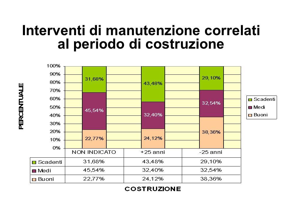 Interventi di manutenzione correlati al periodo di costruzione