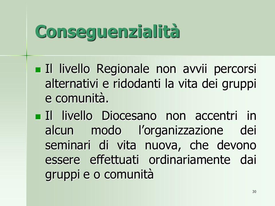 Conseguenzialità Il livello Regionale non avvii percorsi alternativi e ridodanti la vita dei gruppi e comunità.