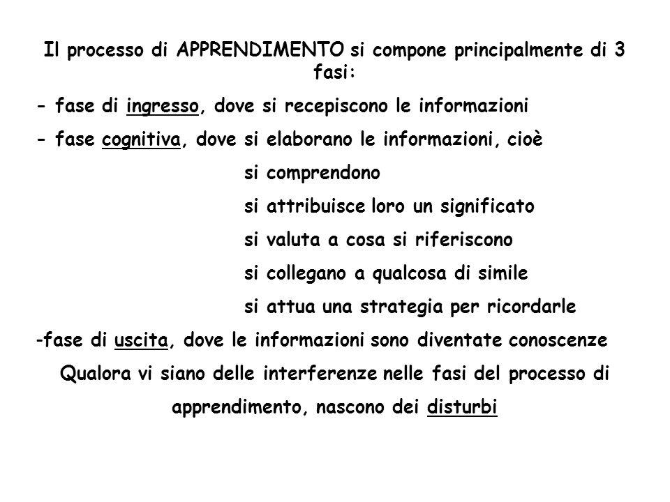 Il processo di APPRENDIMENTO si compone principalmente di 3 fasi: - fase di ingresso, dove si recepiscono le informazioni - fase cognitiva, dove si el