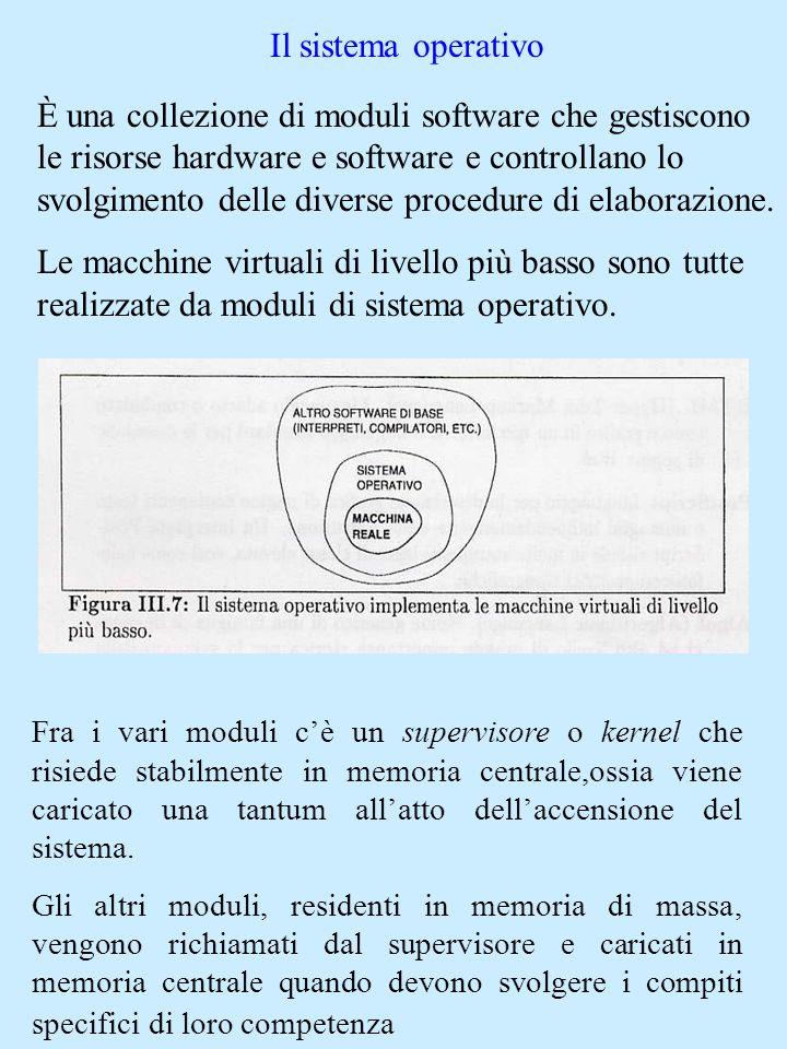 Il sistema operativo È una collezione di moduli software che gestiscono le risorse hardware e software e controllano lo svolgimento delle diverse proc