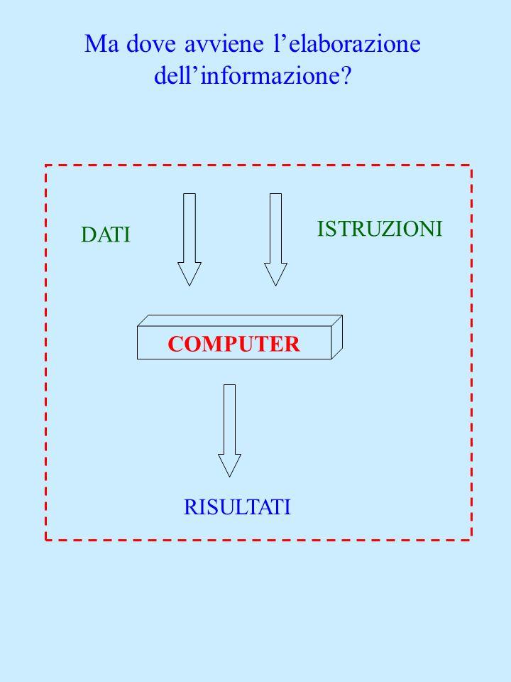 COMPUTER è il sistema per lelaborazione dellinformazione Questo sistema è costituito da due componenti: Hardware e Software Hardware Insieme di tutti i circuiti delle macchine e dei componenti elettronici, elettrici e meccanici di un sistema di elaborazione Software Insieme dei programmi operanti su di esso