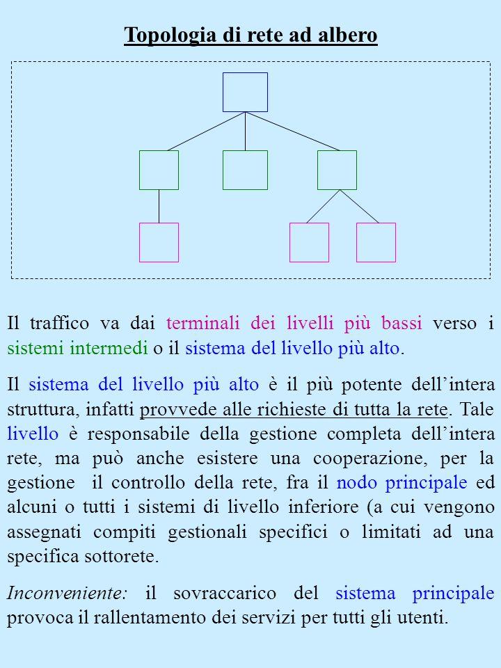 Topologia di rete ad albero Il traffico va dai terminali dei livelli più bassi verso i sistemi intermedi o il sistema del livello più alto. Il sistema