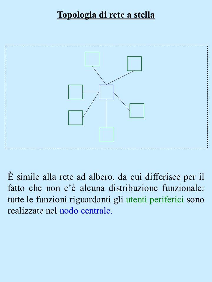 Topologia di rete a stella È simile alla rete ad albero, da cui differisce per il fatto che non cè alcuna distribuzione funzionale: tutte le funzioni