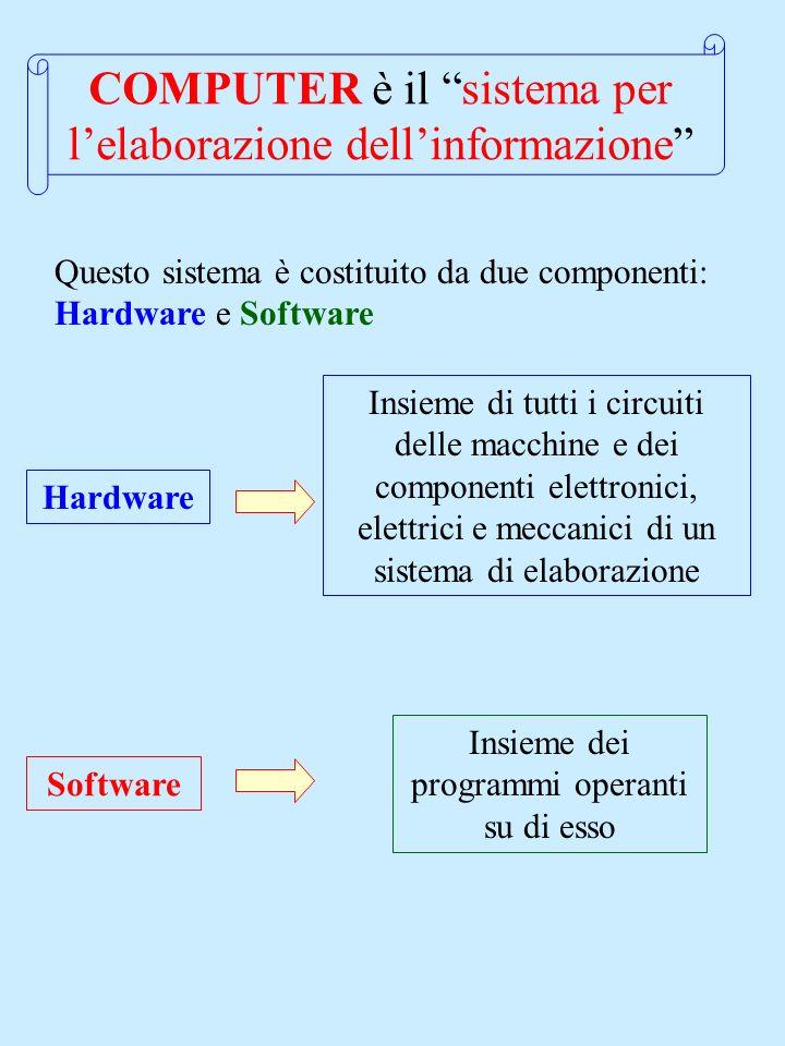 COMPUTER è il sistema per lelaborazione dellinformazione Questo sistema è costituito da due componenti: Hardware e Software Hardware Insieme di tutti