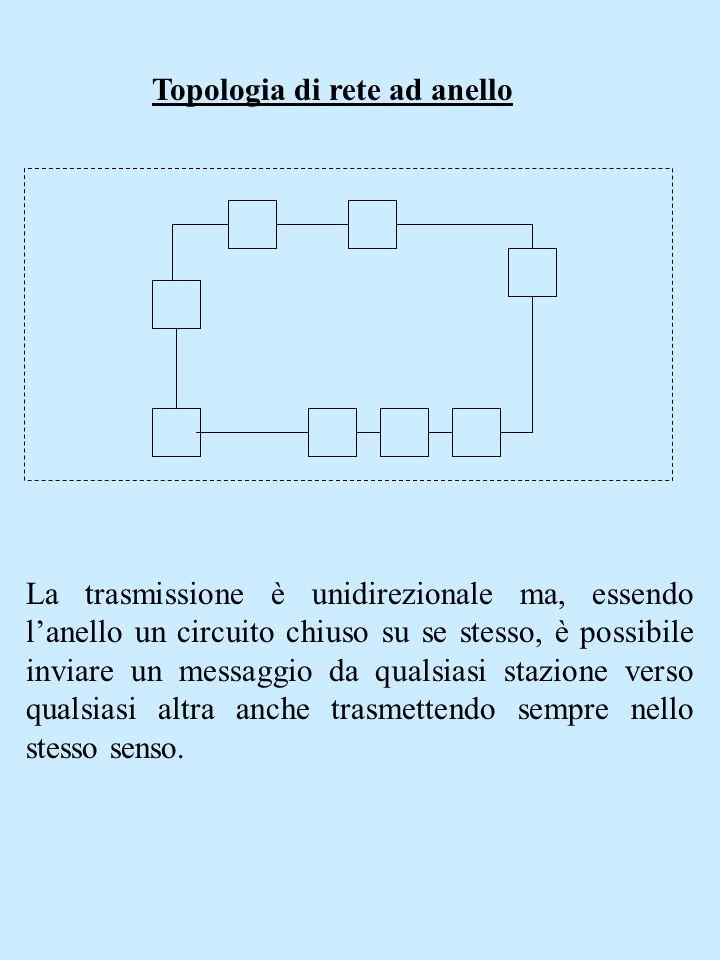 Topologia di rete ad anello La trasmissione è unidirezionale ma, essendo lanello un circuito chiuso su se stesso, è possibile inviare un messaggio da