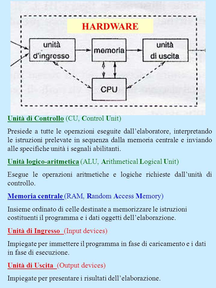 HARDWARE Unità di Controllo (CU, Control Unit) Presiede a tutte le operazioni eseguite dallelaboratore, interpretando le istruzioni prelevate in seque