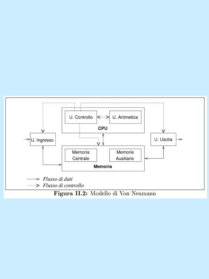 Software: -Software di base: Insieme di programmi necessari per lo stesso funzionamento del sistema che costituiscono macchine virtuali di basso livello (Sistema operativo).