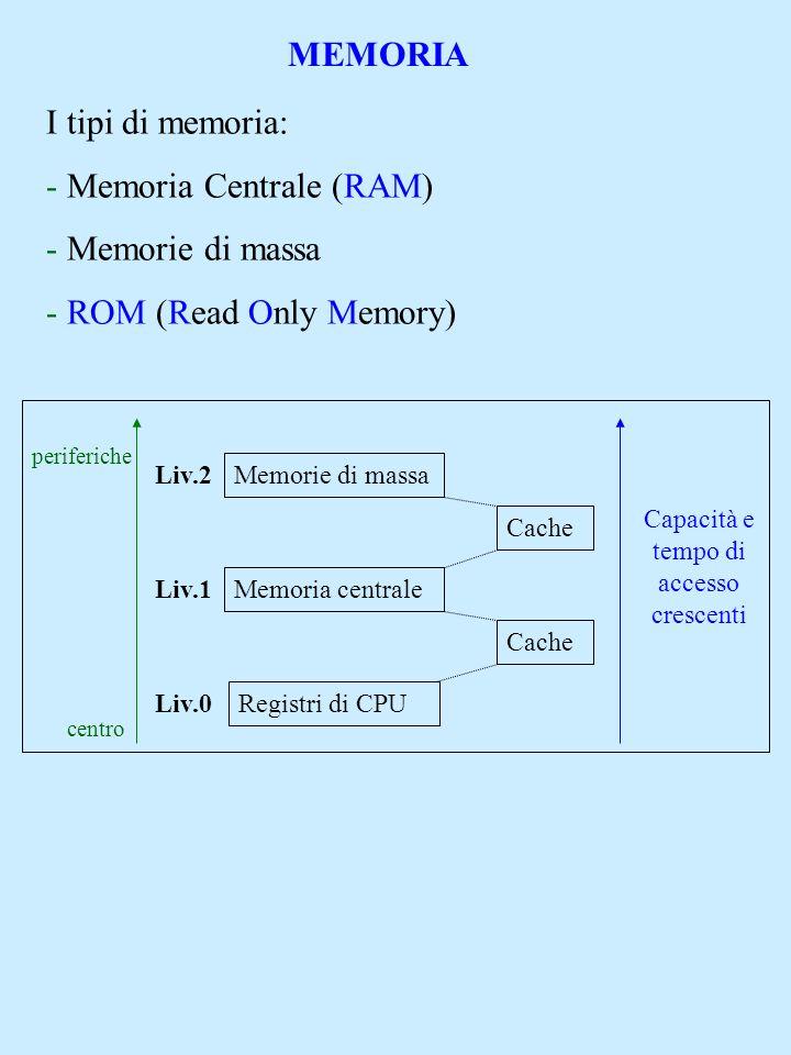 MEMORIA I tipi di memoria: - Memoria Centrale (RAM) - Memorie di massa - ROM (Read Only Memory) Memorie di massa Memoria centrale Registri di CPU Cach