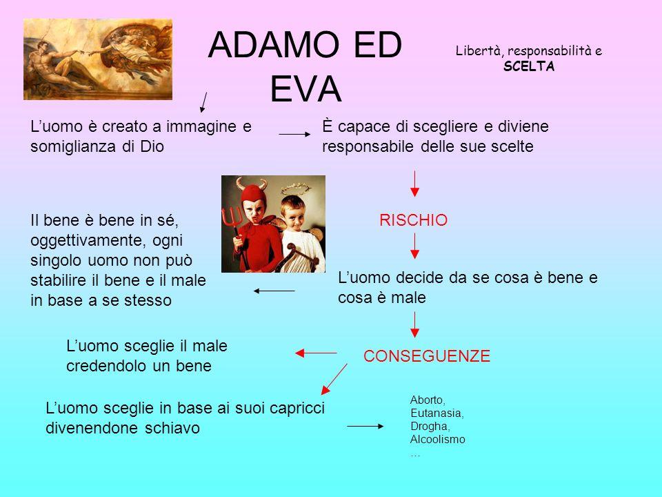 ADAMO ED EVA Libertà, responsabilità e SCELTA Luomo è creato a immagine e somiglianza di Dio È capace di scegliere e diviene responsabile delle sue sc