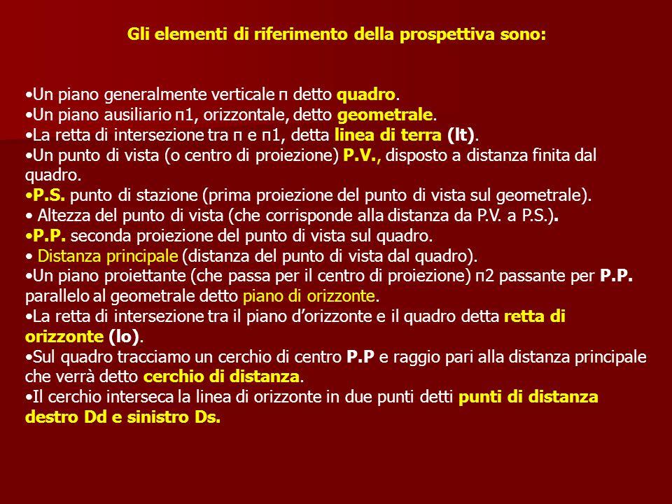 Gli elementi di riferimento della prospettiva sono: Un piano generalmente verticale π detto quadro. Un piano ausiliario π1, orizzontale, detto geometr