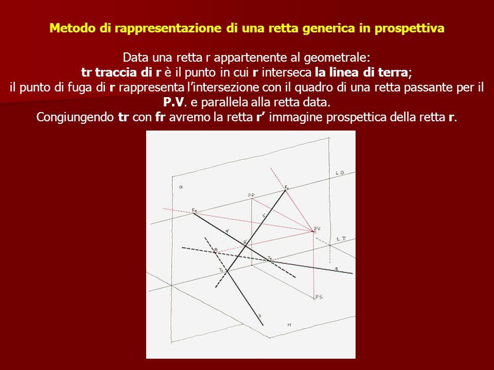 Metodo di rappresentazione di una retta generica in prospettiva Data una retta r appartenente al geometrale: tr traccia di r è il punto in cui r inter