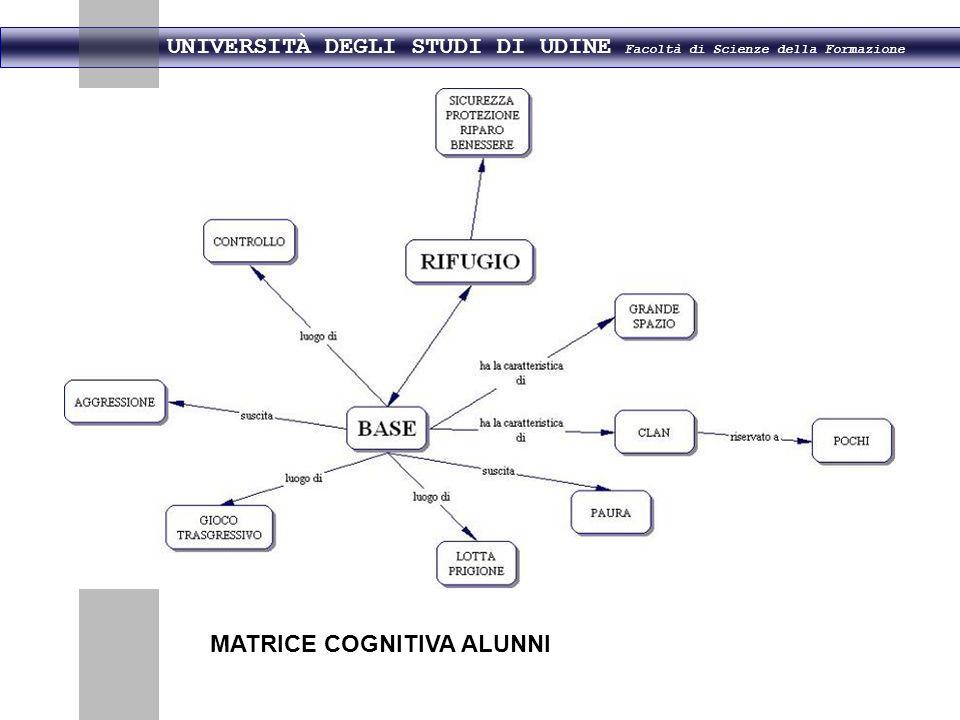 UNIVERSITÀ DEGLI STUDI DI UDINE Facoltà di Scienze della Formazione MATRICE COGNITIVA ALUNNI