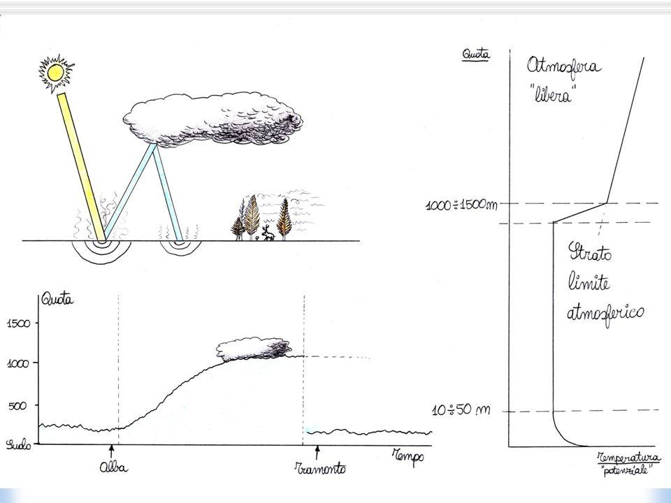 Mare di nubi sulla Pianura Padana: Stratificazione stabile, dovuta ad uninversione con base al suolo al piano