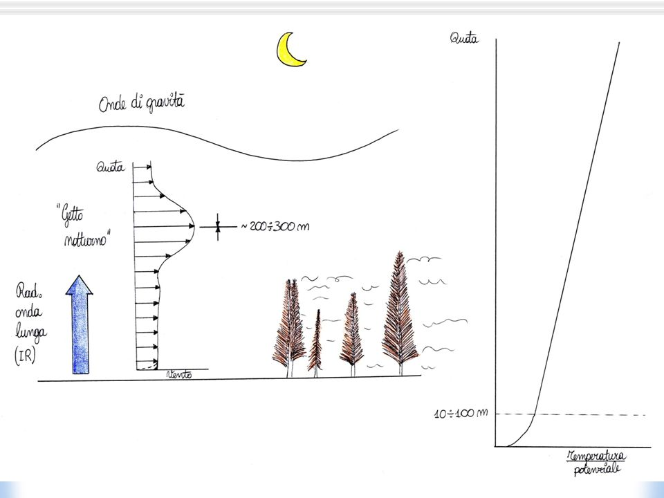Nubi laminate al Pialeral.Un altro esempio di forte stratificazione stabile.