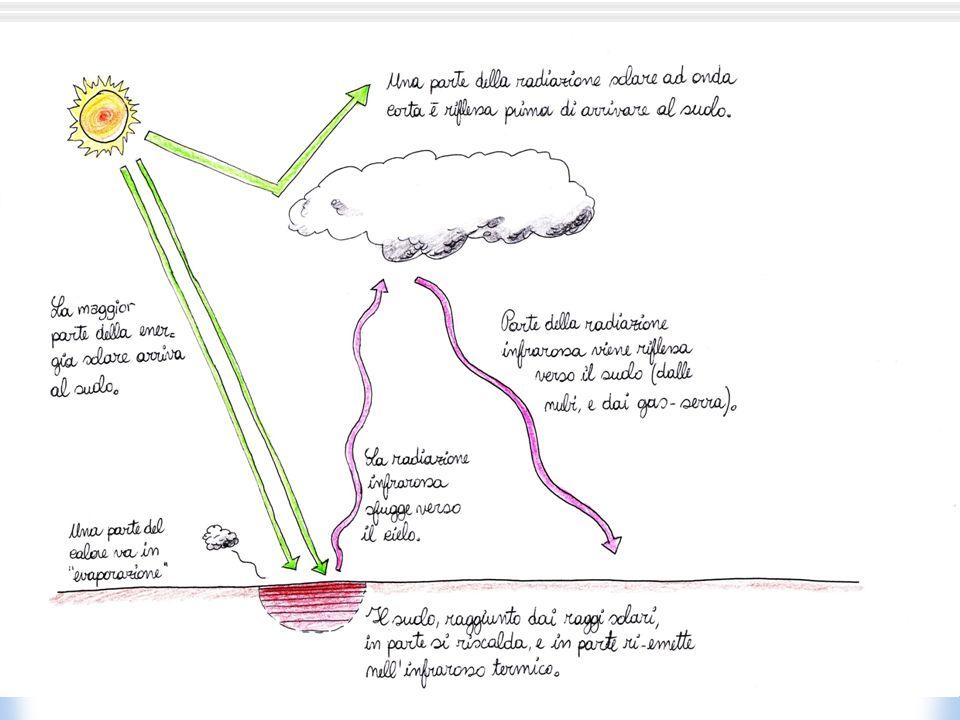 Strato Limite e terra La laminazione osservabile nei sedimenti eolici occorre in fase con lalternanza tra condizioni stabili e convettive.