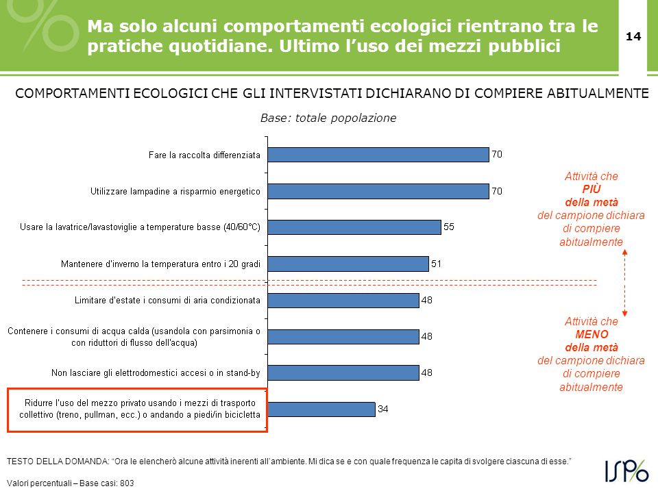 14 Ma solo alcuni comportamenti ecologici rientrano tra le pratiche quotidiane. Ultimo luso dei mezzi pubblici TESTO DELLA DOMANDA: Ora le elencherò a