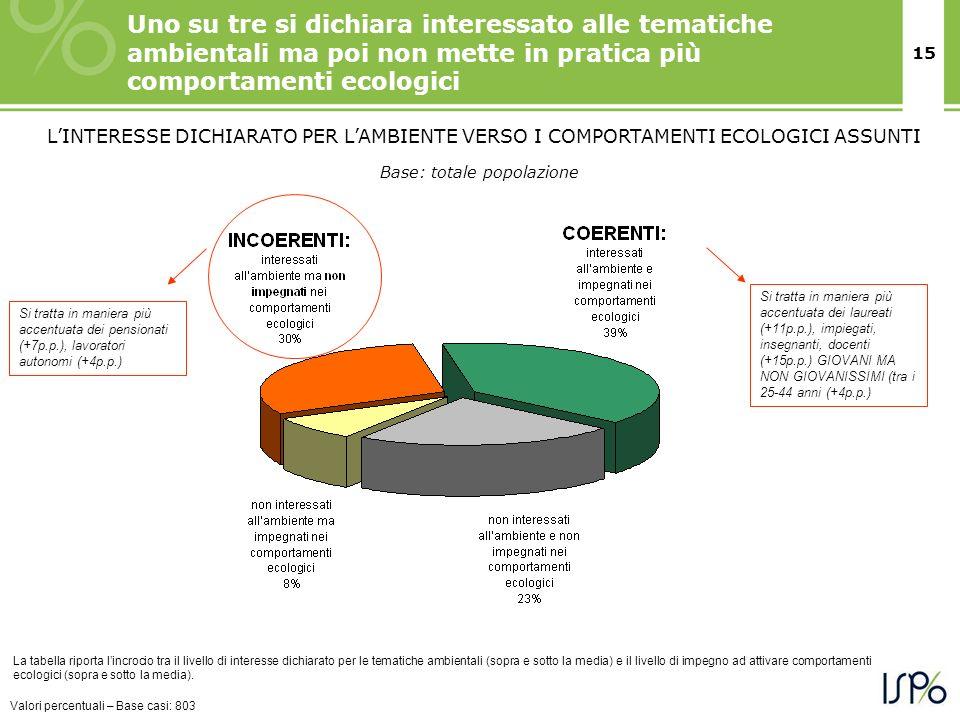 15 Uno su tre si dichiara interessato alle tematiche ambientali ma poi non mette in pratica più comportamenti ecologici Valori percentuali – Base casi