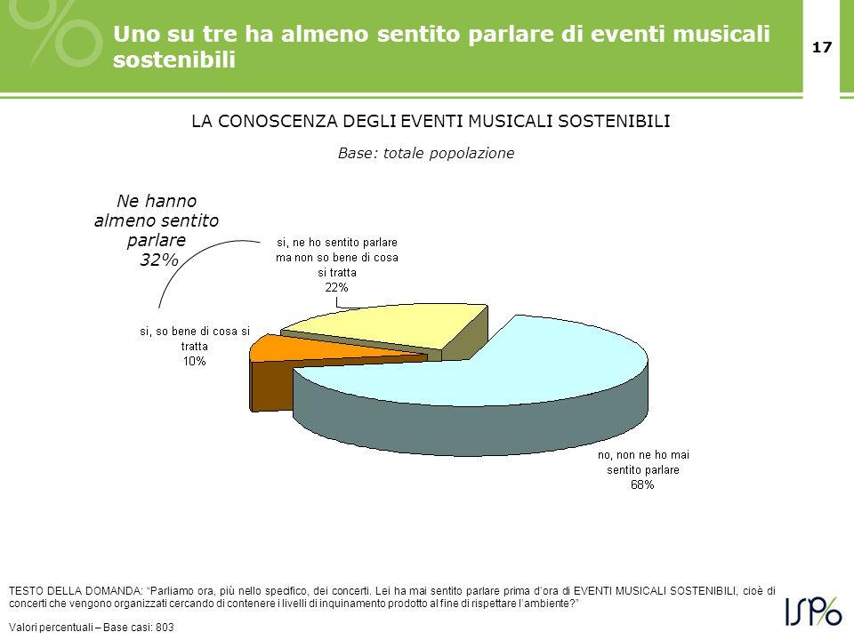 17 Uno su tre ha almeno sentito parlare di eventi musicali sostenibili TESTO DELLA DOMANDA: Parliamo ora, più nello specifico, dei concerti. Lei ha ma