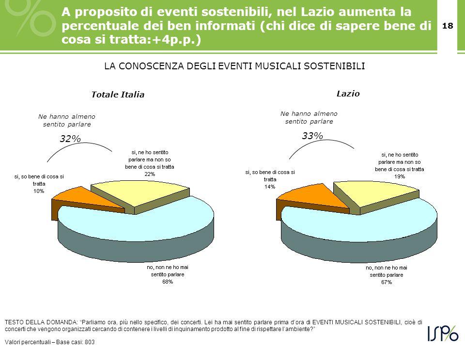 18 A proposito di eventi sostenibili, nel Lazio aumenta la percentuale dei ben informati (chi dice di sapere bene di cosa si tratta:+4p.p.) TESTO DELL