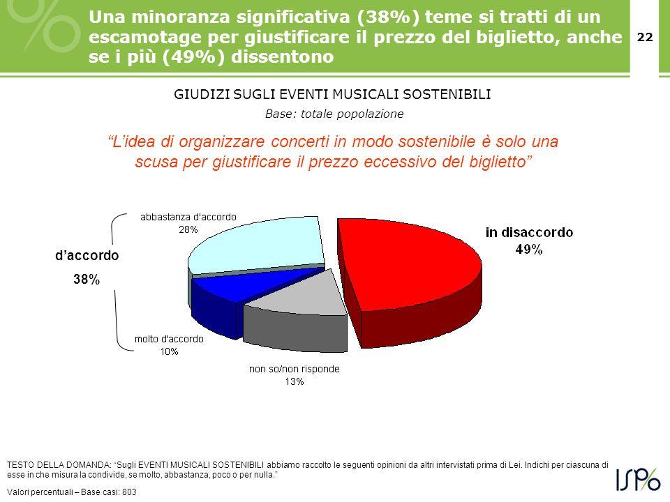 22 Una minoranza significativa (38%) teme si tratti di un escamotage per giustificare il prezzo del biglietto, anche se i più (49%) dissentono TESTO D