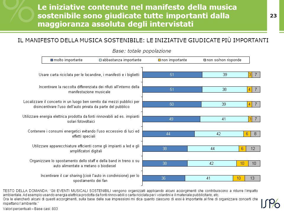23 Le iniziative contenute nel manifesto della musica sostenibile sono giudicate tutte importanti dalla maggioranza assoluta degli intervistati TESTO