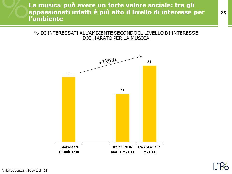 25 % DI INTERESSATI ALLAMBIENTE SECONDO IL LIVELLO DI INTERESSE DICHIARATO PER LA MUSICA La musica può avere un forte valore sociale: tra gli appassio