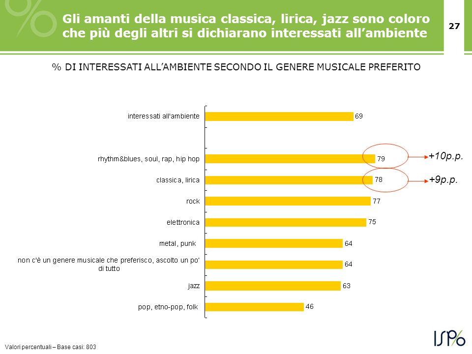27 Gli amanti della musica classica, lirica, jazz sono coloro che più degli altri si dichiarano interessati allambiente % DI INTERESSATI ALLAMBIENTE S