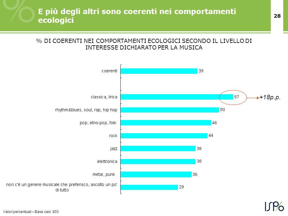 28 E più degli altri sono coerenti nei comportamenti ecologici % DI COERENTI NEI COMPORTAMENTI ECOLOGICI SECONDO IL LIVELLO DI INTERESSE DICHIARATO PE